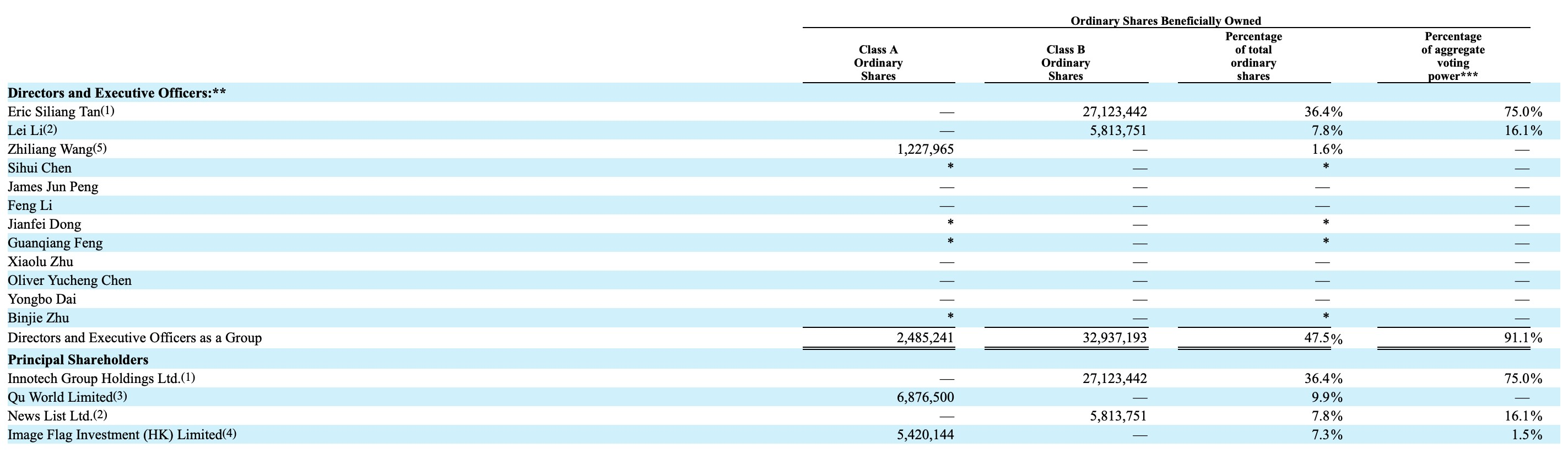 趣头条(QTT.US)2019年报:CEO谭思亮持股比例同比下降1.1%,腾讯(00700)旗下投资基金为第四大股东