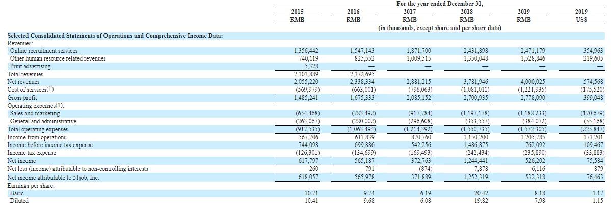 前程无忧(JOBS.US)公布2019年报:全年EPS降低60%,公司第三大股东已换人