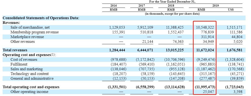 云集(YJ.US)2019年报:年度营收同比降10%,CEO肖尚略增持1000万股A类普通股