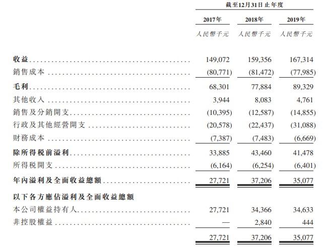 新股消息   环龙科技二次递表港交所 名列中国前五大造纸毛毯制造商之一