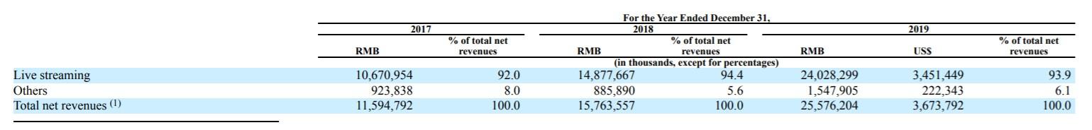 欢聚时代(YY.US)2019年报:全年净利润翻番,创始人李学凌投票权超75%,雷军持股占比为7.8%