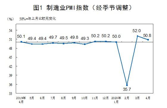 中国4月制造业PMI为50.8% 综合PMI产出指数为53.4%