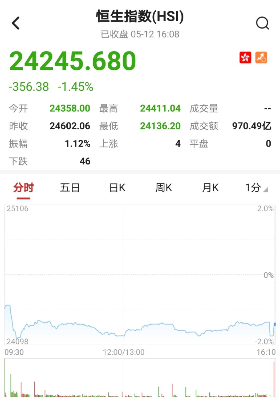 港股收盘(5.12)|恒指收跌1.45%报24245点 阿里健康(00241)涨近8%创新高