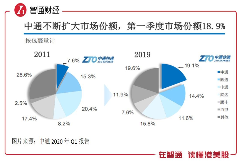 中通快递(ZTO.US):四年稳坐行业榜首的快递王者