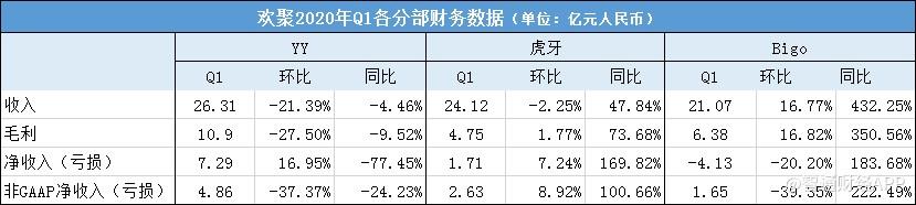 Q1收入增五成,利润跌却87.6% 投资者或难为欢聚(YY.US)短视频买单