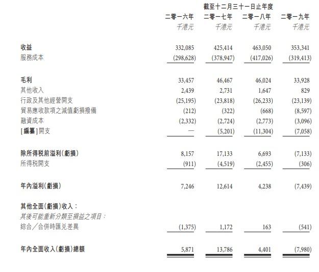 新股消息 | 货物转运商裕程物流第三次递表港交所创业板