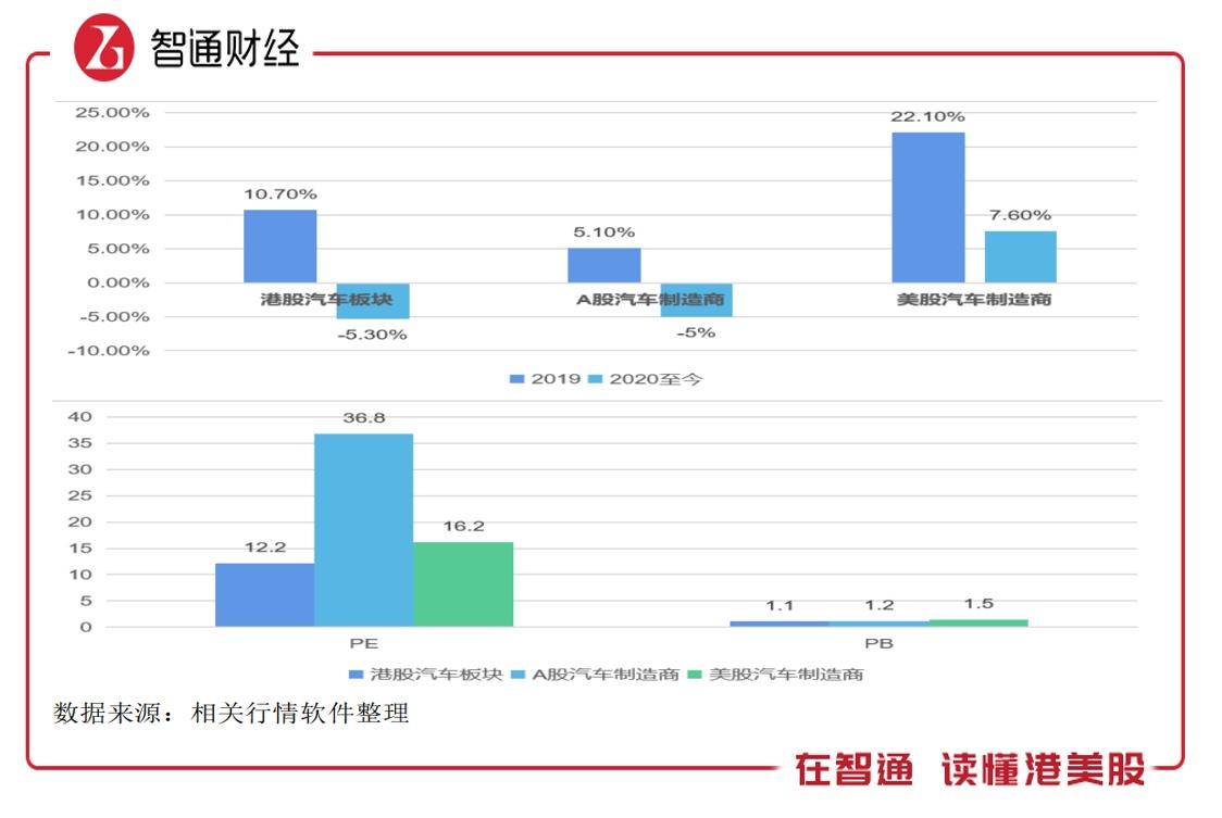 "Q2銷量恢復性增長,港股汽車板塊""上車""時?"
