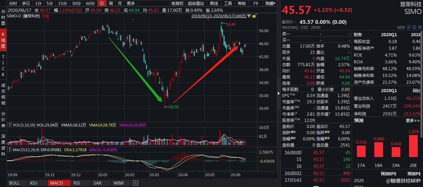 """慧荣科技(SIMO.US)的""""魔幻之旅"""":经营利润大跌,股价反而回暖"""