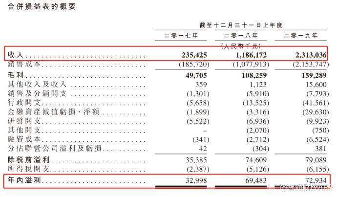 新股消息 | 短视频营销方案服务商NETJOY赴港IPO 近三年收入复合年增长率达213.5%