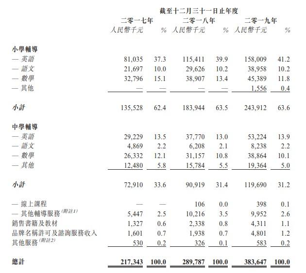新股消息 | 大山教育通过港交所聆讯 公司实体课堂出勤率恢复至98.1%