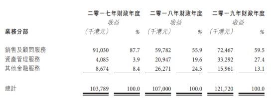 新股消息 | 意博金融递表港交所,收益主要来自销售及顾问业务