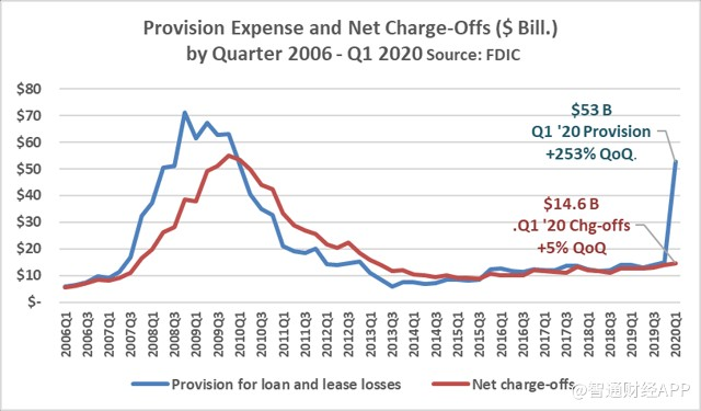 provision expense and net chargeoffs by quarter 2006-Q1 2020.png
