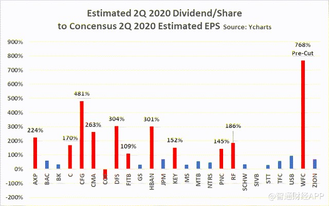 estimated 2Q 2020 dividend share to concensus 2Q 2020 estimated EPS.png
