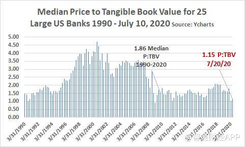 median price to tangible book value for 25 large us banks 1990-2020.png