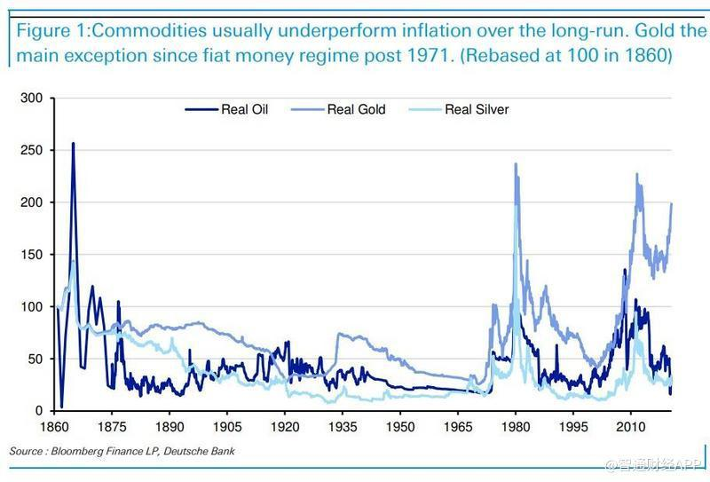 gold only asset up since 1971.jpg