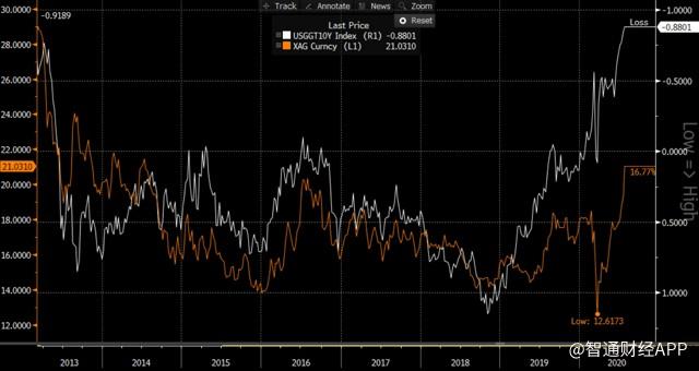 白银对比10年期美国通胀指数化国债.png