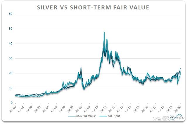 白银对比短期公允价值估算.png