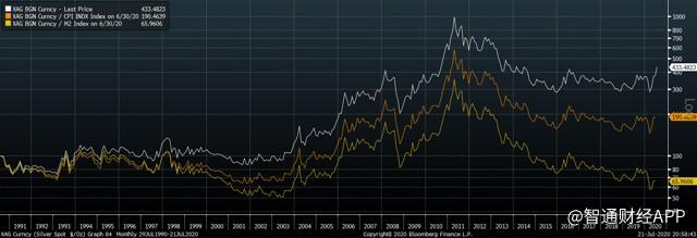 经CPI和M2调整后的银价.png