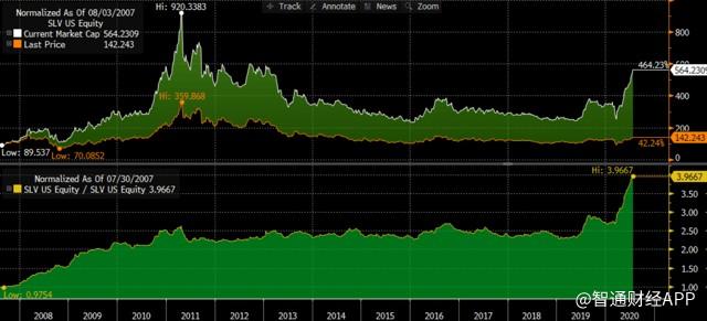 SLV ETF Vs. Market Capitalisation Explosion In Investment Demand.png