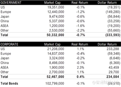 FireShot Capture 011 - _81% Of All Tradeable Assets_ To Produce Negative Returns Over Decade_ - www.zerohedge.com.png