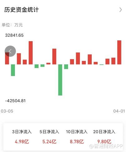 微盟(02013)20个交易日资金净流入9.8亿元
